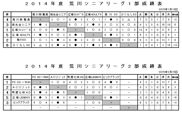2014年度(最終)