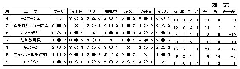 H26年度 一般二部勝敗表