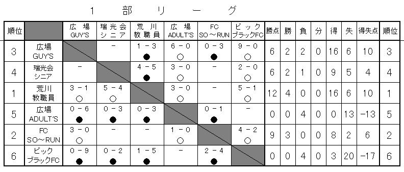 一部勝敗表(10月現在)