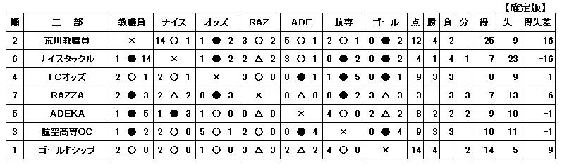 H28-3-13一般三部