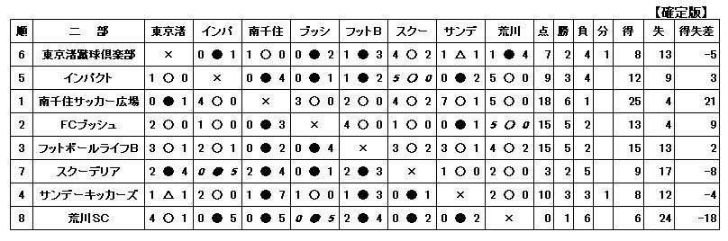 H28-3-6一般二部