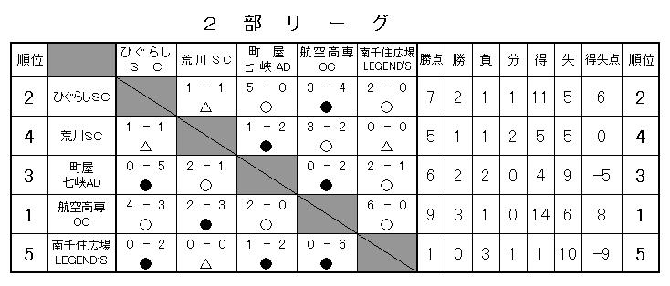 H28年度 二部勝敗表(確定)