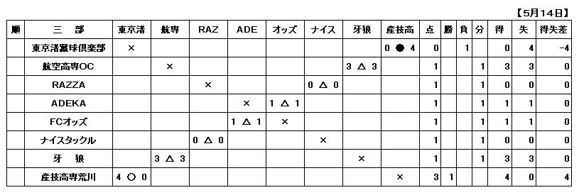 H29.5.14一般三部
