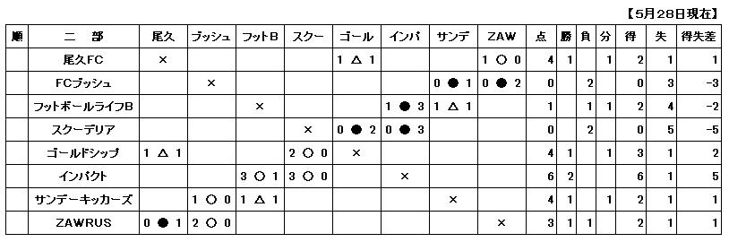 H29.5.28一般二部