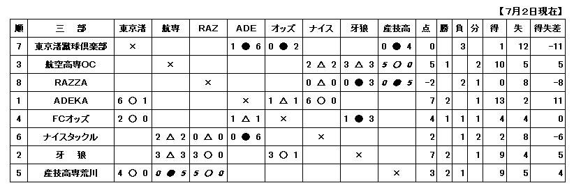 H29.7.2一般三部